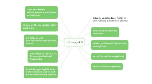 Mind Map: Führung 4.0