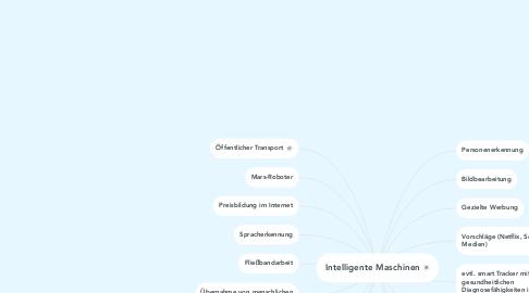 Mind Map: Intelligente Maschinen