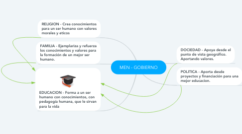 Mind Map: MEN - GOBIERNO