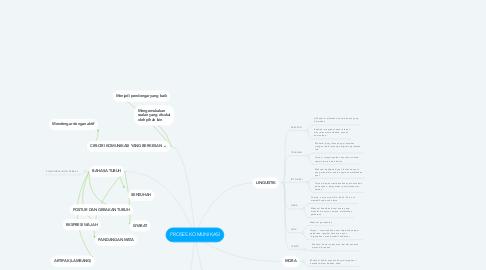 Mind Map: PROSES KOMUNIKASI