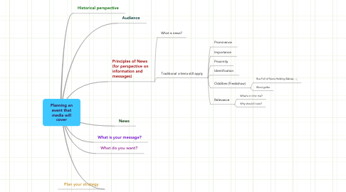Mind Map: Planning an event that media will cover