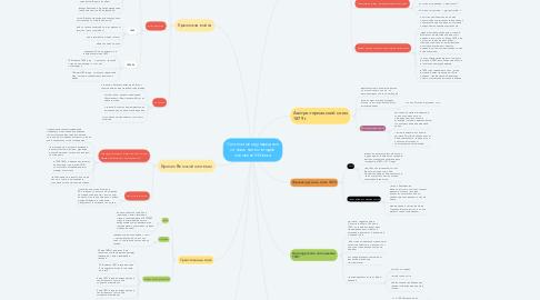 Mind Map: Система международных отношений во второй половине XIX века