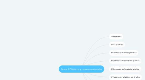 Mind Map: Tema 2 Plásticos y nuevos materiales