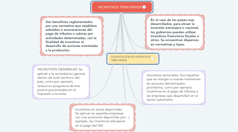 Mind Map: INCENTIVOS TRIBUTARIOS