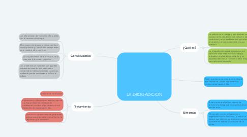 Mind Map: LA DROGADICION