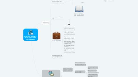 Mind Map: ACTIVIDAD SEMANA 4 - FUNDAMENTOS DE CONTABILIDAD