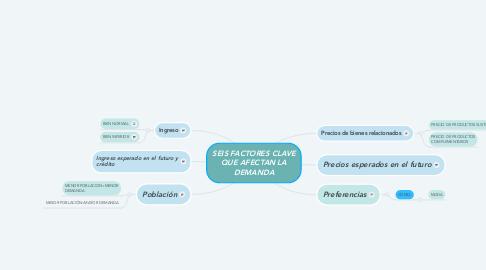 Mind Map: SEIS FACTORES CLAVE QUE AFECTAN LA DEMANDA