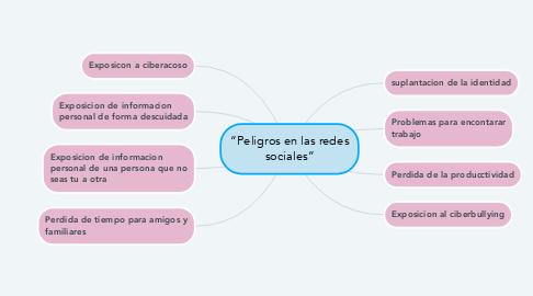 """Mind Map: """"Peligros en las redes sociales"""""""