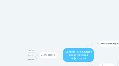Mind Map: Сервисы визуального представления информации