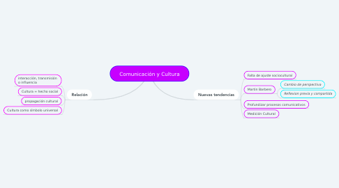 Mind Map: Comunicación y Cultura