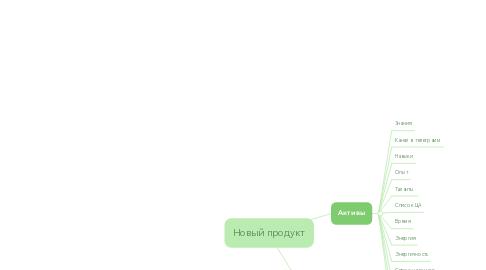 Mind Map: Новый продукт