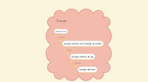 Mind Map: Energía