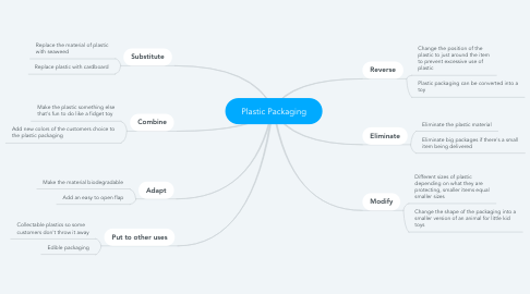 Mind Map: Plastic Packaging