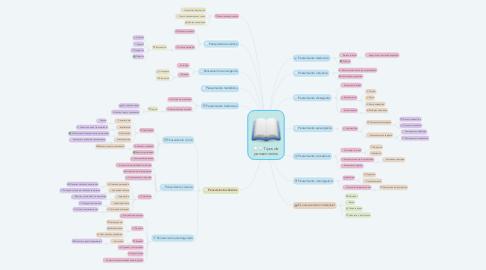 Mind Map: Tipos de pensamientos