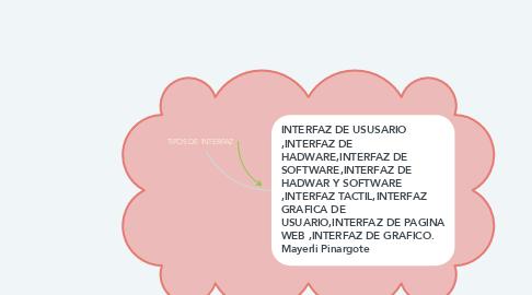 Mind Map: TIPOS DE INTERFAZ