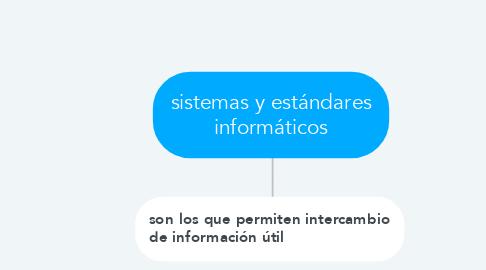 Mind Map: los componentes del proyecto pedagógico son: