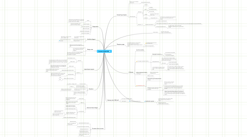 Mind Map: Concave, a Simple CMS