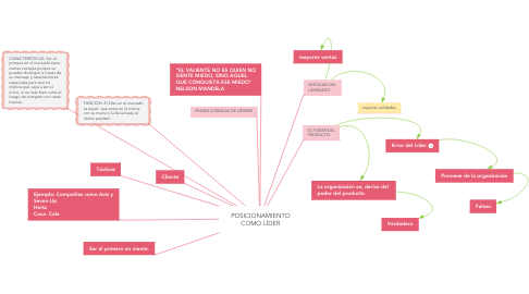 Mind Map: POSICIONAMIENTO COMO LÍDER