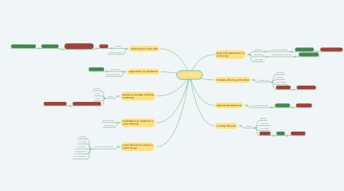 Mind Map: social influence