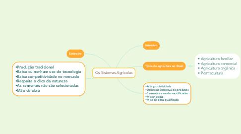 Mind Map: Os Sistemas Agrícolas