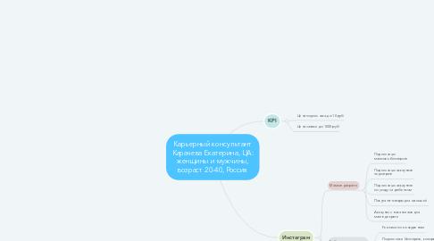 Mind Map: Карьерный консультант Карачева Екатерина, ЦА: женщины и мужчины, возраст 20-40, Россия