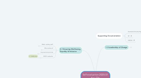 Mind Map: Self-evaluation 2020/21 Key QIs