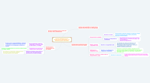 Mind Map: Acciones afirmativas que el  Estado peruano implementar a los  diferentes grupos vulnerables