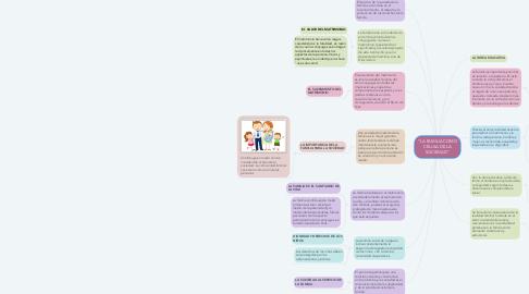 "Mind Map: ""LA FAMILIA COMO CÉLULA DE LA SOCIEDAD"""