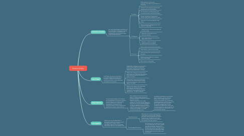 Mind Map: Constructivismo