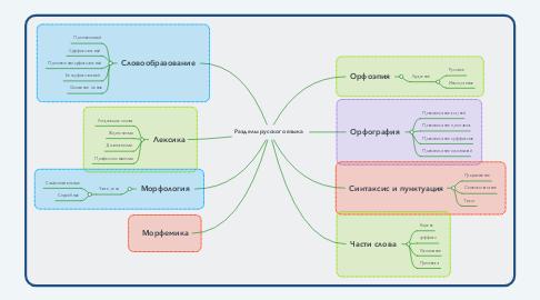 Mind Map: Разделы русского языка