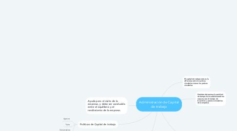 Mind Map: Administración de Capital de trabajo