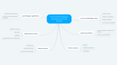 Mind Map: Teoria da Aprendizagem Significativa de David Ausubel