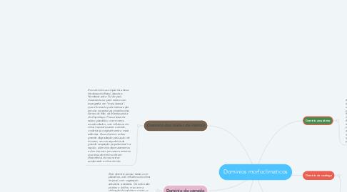 Mind Map: Dominios morfoclimaticos