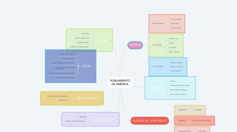 Mind Map: POBLAMIENTO DE AMERICA