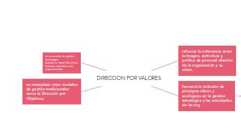 Mind Map: DIRECCION POR VALORES
