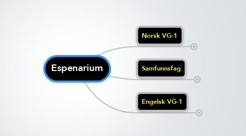 Mind Map: Espenarium