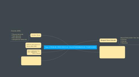 Mind Map: Copy of PROBLEM STRESS SEKOLAH  DALAM PERKEMBANGAN  PESERTA DIDIK