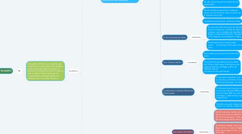 Mind Map: RELIEVE PANAMEÑO