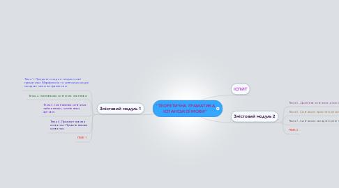 """Mind Map: """"ТЕОРЕТИЧНА ГРАМАТИКА ІСПАНСЬКОЇ МОВИ"""""""