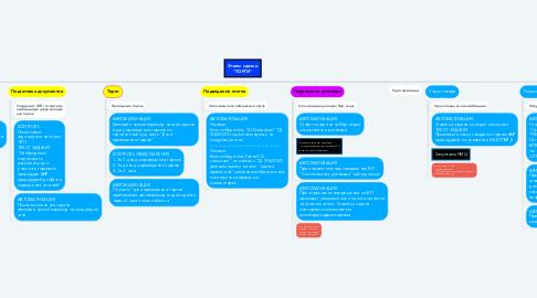 """Mind Map: Этапы сделки """"ТОРГИ"""""""