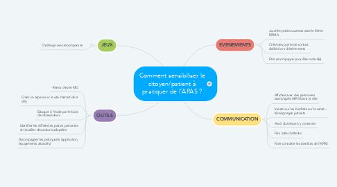Mind Map: Comment sensibiliser le citoyen/patient à pratiquer de l'APAS ?