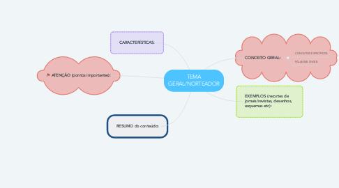 Mind Map: TEMA GERAL/NORTEADOR