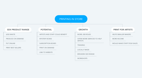 Mind Map: PRINTING IN STORE