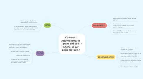 Mind Map: Comment accompagner le grand public à l'APAS et par quels moyens ?
