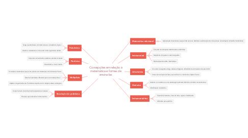 Mind Map: Concepções em relação à matematica e formas de ensina-las