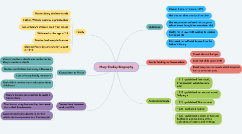 Mind Map: Mary Shelley Biography