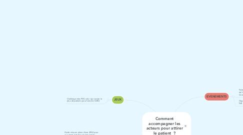 Mind Map: Comment accompagner les acteurs pour attirer le patient  ?