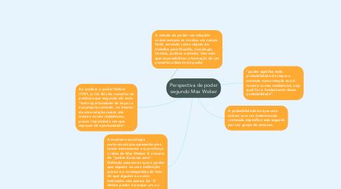 Mind Map: Perspectiva de poder segundo Max Weber
