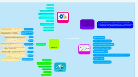 Mind Map: Recurso educativo digital
