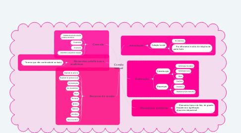 Mind Map: Coesão textual